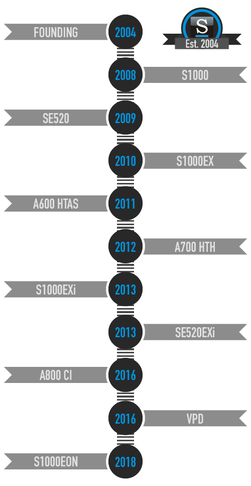Vertical chart showing each year a product was released by Stratedigm from 2004-2018